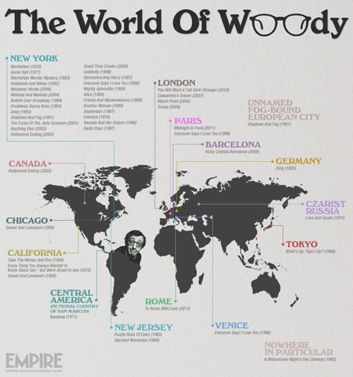 WoodyLocation